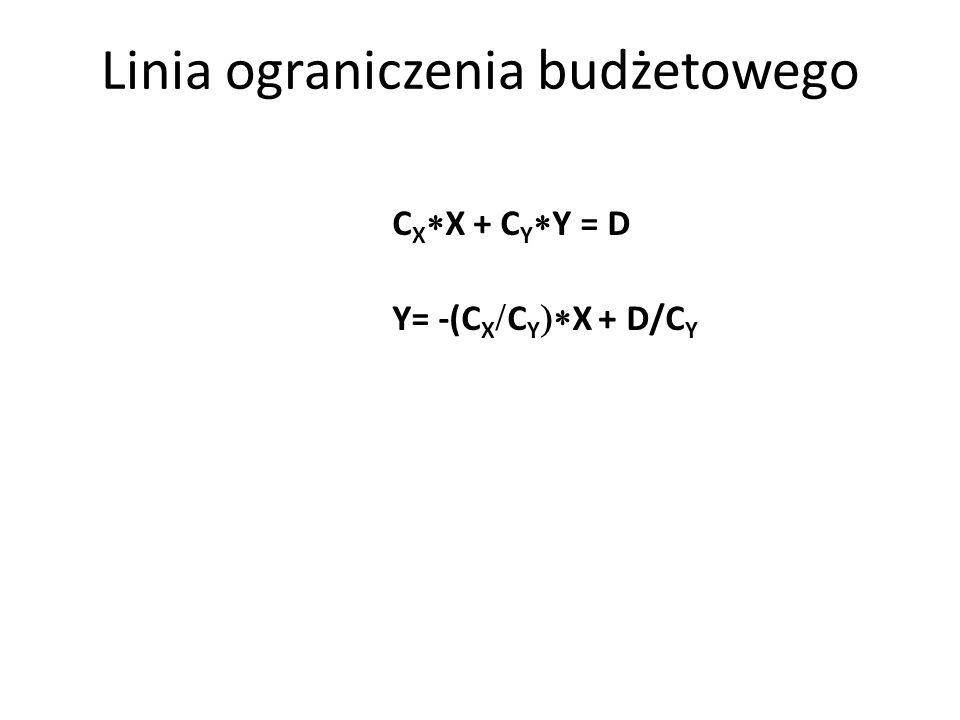 Linia ograniczenia budżetowego C X X + C Y Y = D Y= -(C X C Y X + D/C Y