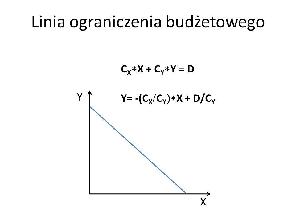 Y X Linia ograniczenia budżetowego C X X + C Y Y = D Y= -(C X C Y X + D/C Y