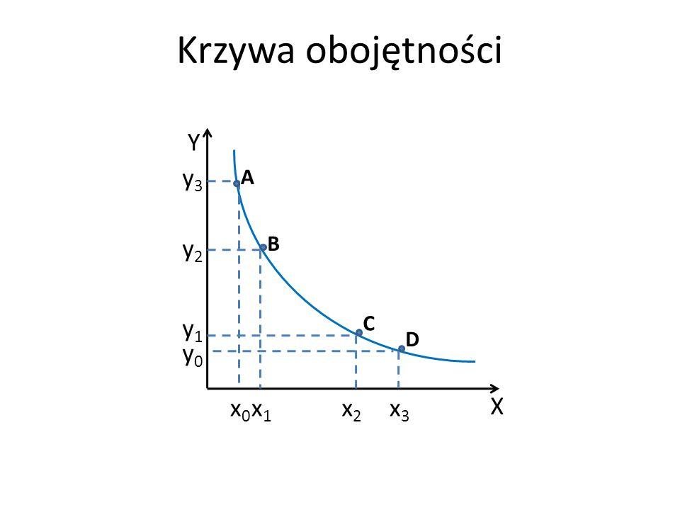 Krzywa obojętności X x1x1 Y x2x2 x0x0 x3x3 y0y0 y1y1 y2y2 y3y3 A B C D