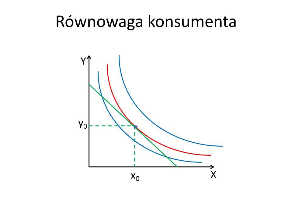 Równowaga konsumenta X Y x0x0 y0y0
