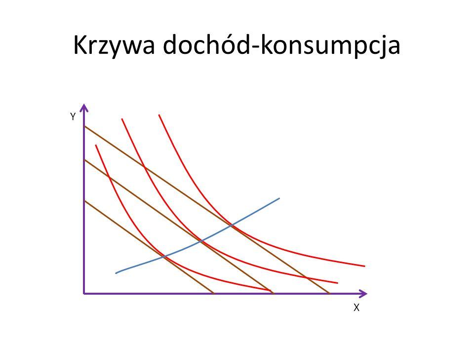 Krzywa dochód-konsumpcja X Y