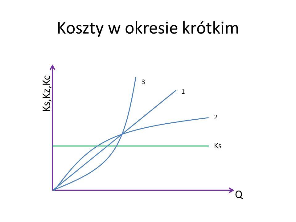 Koszty w okresie krótkim Ks,Kz,Kc Q Ks 2 1 3