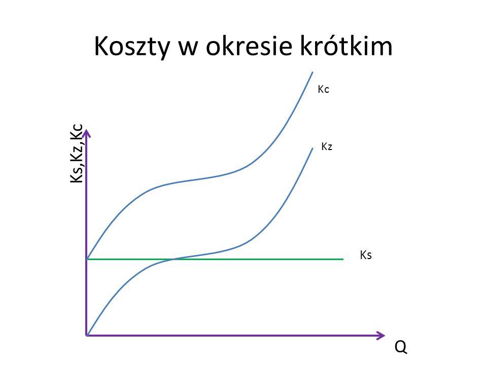 Koszty w okresie krótkim Ks,Kz,Kc Q Ks Kz Kc