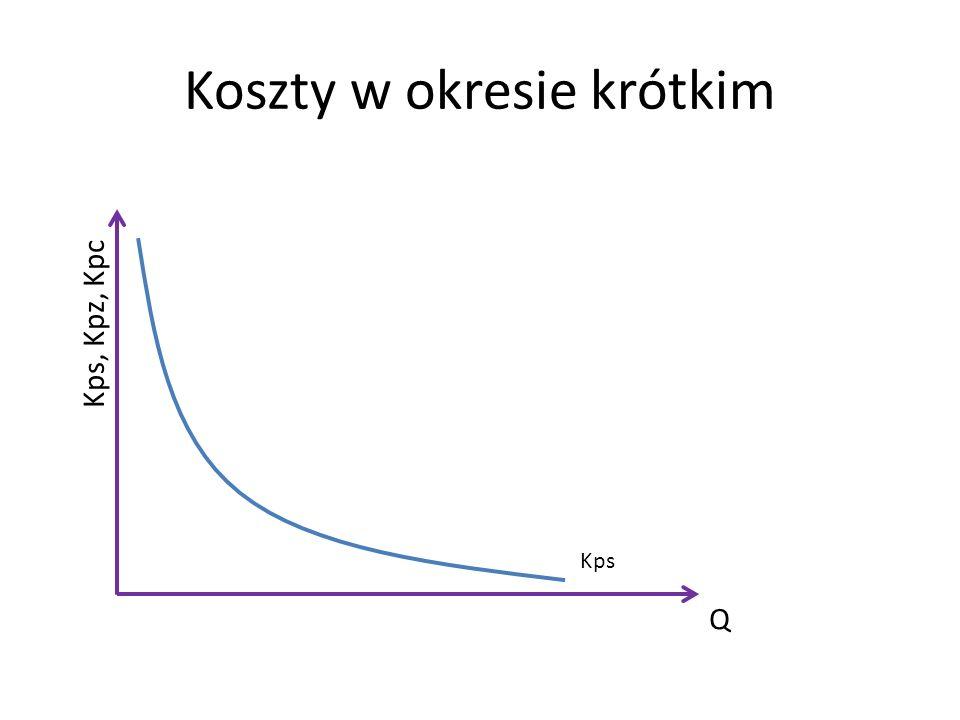 Koszty w okresie krótkim Q Kps, Kpz, Kpc Kps