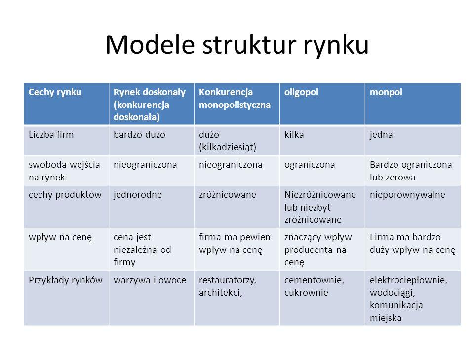 Modele struktur rynku Cechy rynkuRynek doskonały (konkurencja doskonała) Konkurencja monopolistyczna oligopolmonpol Liczba firmbardzo dużodużo (kilkad