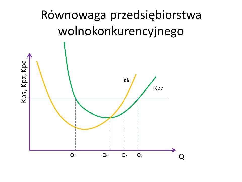 Równowaga przedsiębiorstwa wolnokonkurencyjnego Q Kps, Kpz, Kpc Kpc Kk Q1Q1 Q2Q2 QtQt QeQe