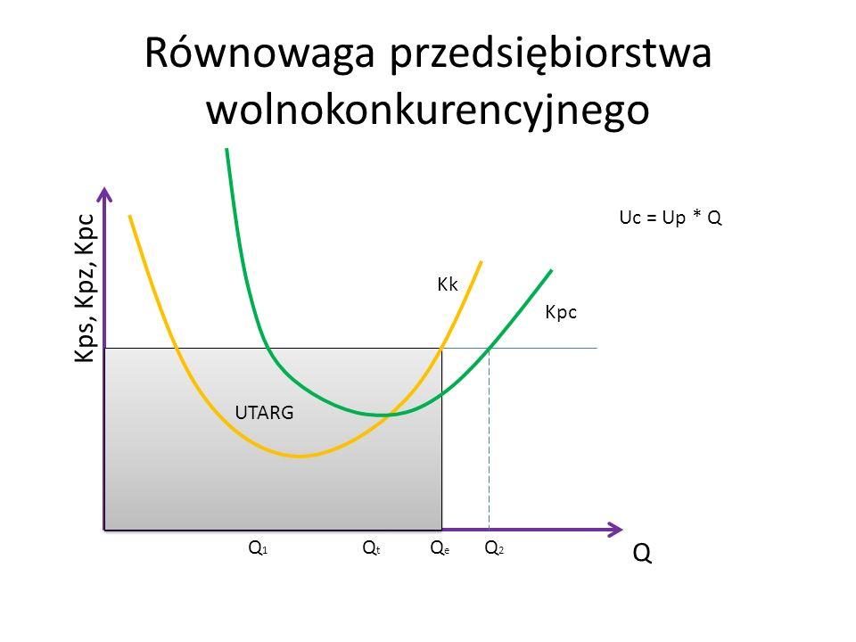 Równowaga przedsiębiorstwa wolnokonkurencyjnego Q Kps, Kpz, Kpc Kpc Kk Q1Q1 Q2Q2 QtQt QeQe Uc = Up * Q UTARG