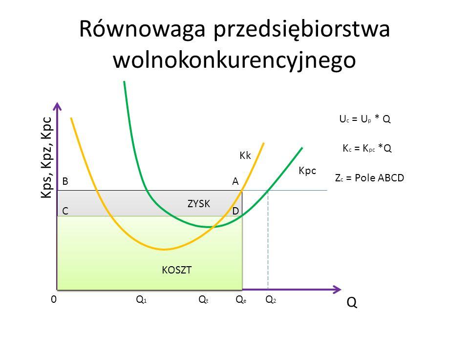 Równowaga przedsiębiorstwa wolnokonkurencyjnego Q Kps, Kpz, Kpc Kpc Kk Q1Q1 Q2Q2 QtQt QeQe U c = U p * Q K c = K pc *Q 0 AB CD Z c = Pole ABCD ZYSK KO