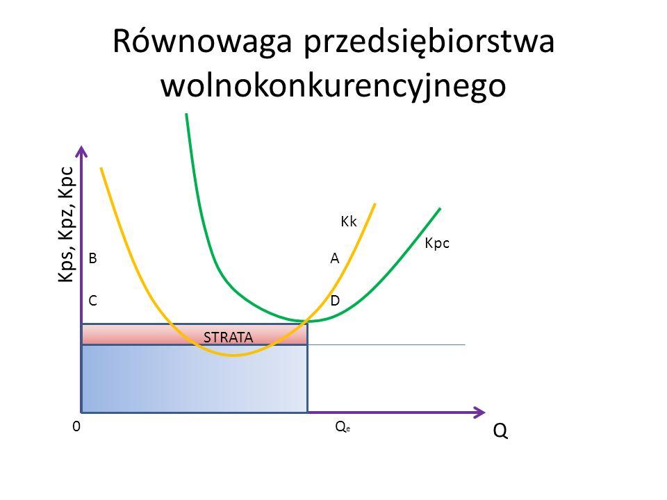 Równowaga przedsiębiorstwa wolnokonkurencyjnego Q Kps, Kpz, Kpc Kpc Kk QeQe 0 AB CD STRATA