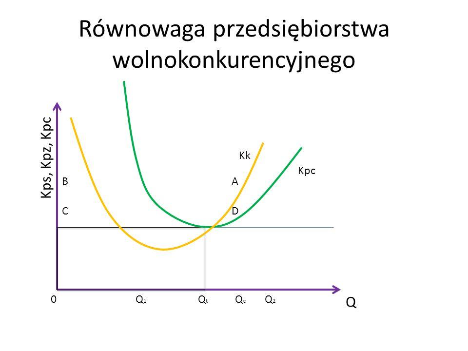 Równowaga przedsiębiorstwa wolnokonkurencyjnego Q Kps, Kpz, Kpc Kpc Kk Q1Q1 Q2Q2 QtQt QeQe 0 AB CD
