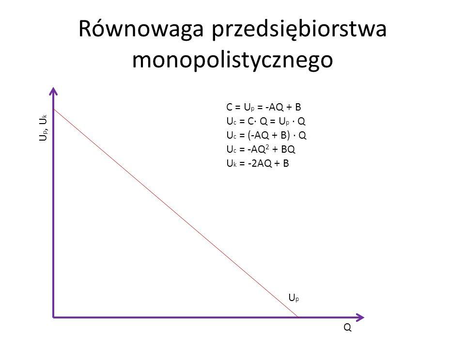 Równowaga przedsiębiorstwa monopolistycznego UpUp Q U p, U k C = U p = -AQ + B U c = C Q = U p Q U c = (-AQ + B) Q U c = -AQ 2 + BQ U k = -2AQ + B