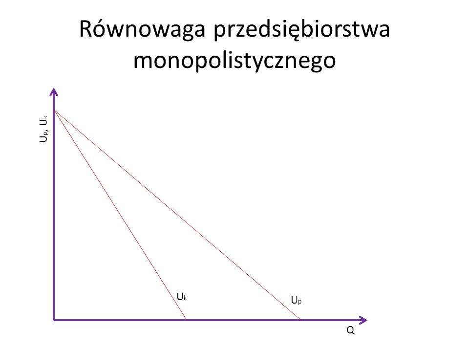 Równowaga przedsiębiorstwa monopolistycznego UpUp UkUk Q U p, U k