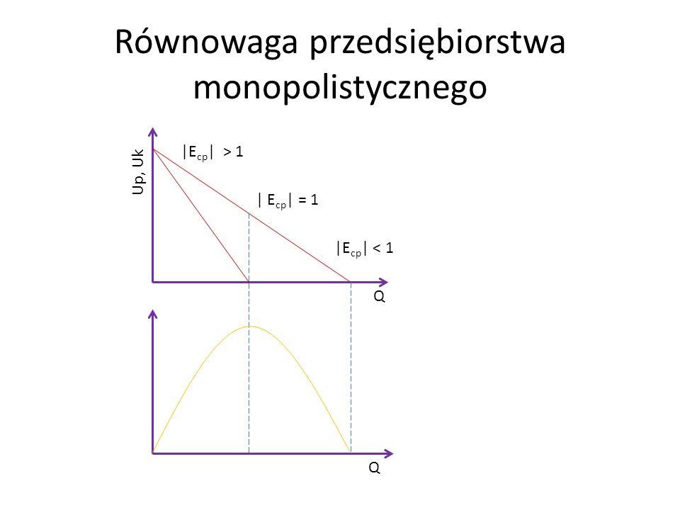 Równowaga przedsiębiorstwa monopolistycznego Up, Uk Q Q |E cp | > 1 | E cp | = 1 |E cp | < 1