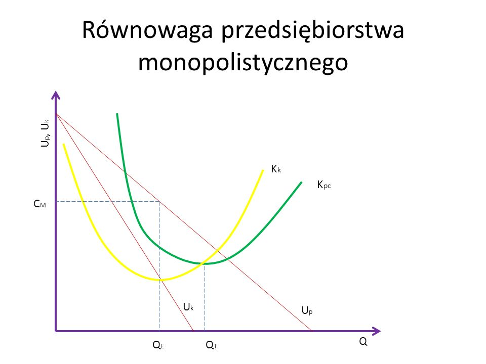 Równowaga przedsiębiorstwa monopolistycznego UpUp UkUk Q U p, U k K pc KkKk QEQE QTQT CMCM