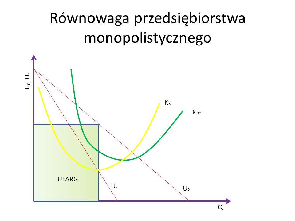 Równowaga przedsiębiorstwa monopolistycznego UpUp UkUk Q U p, U k K pc KkKk UTARG