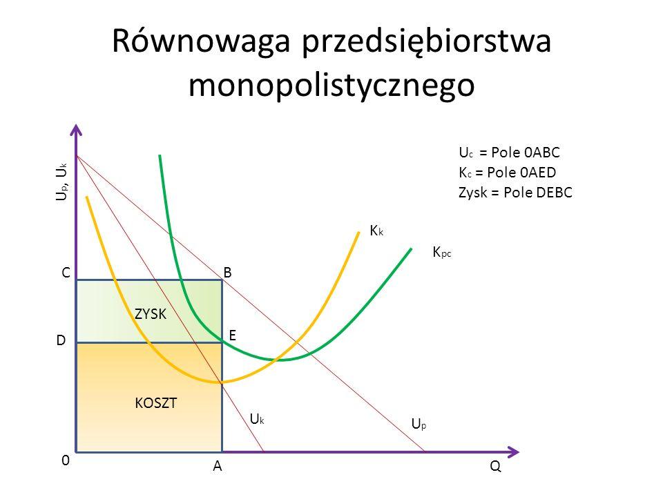Równowaga przedsiębiorstwa monopolistycznego UpUp UkUk Q U p, U k K pc KkKk KOSZT ZYSK 0 A BC D E U c = Pole 0ABC K c = Pole 0AED Zysk = Pole DEBC