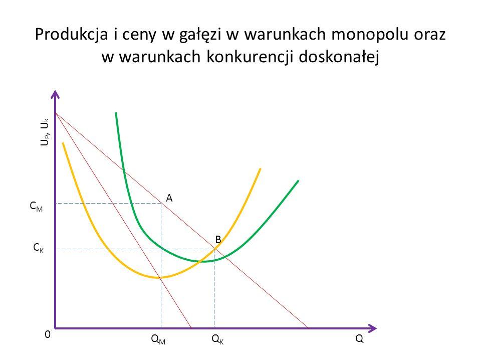 Produkcja i ceny w gałęzi w warunkach monopolu oraz w warunkach konkurencji doskonałej Q U p, U k 0 QMQM QKQK CMCM CKCK A B