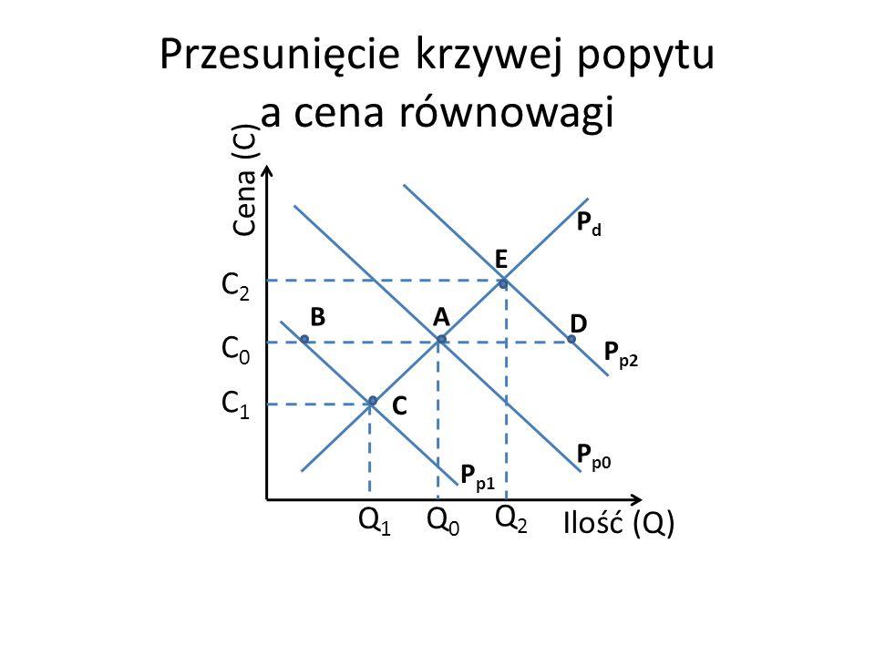 Przesunięcie krzywej popytu a cena równowagi Cena (C) Ilość (Q) C0C0 C1C1 Q1Q1 C2C2 PdPd P p0 Q0Q0 Q2Q2 A E C B D P p2 P p1