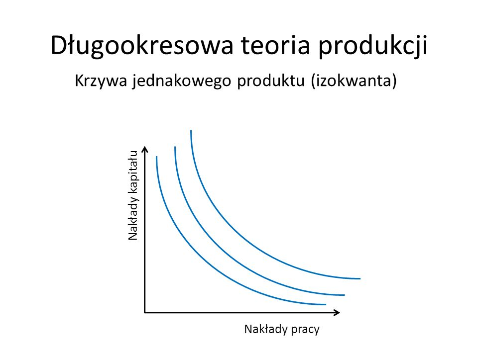 Długookresowa teoria produkcji Nakłady kapitału Nakłady pracy Krzywa jednakowego produktu (izokwanta)