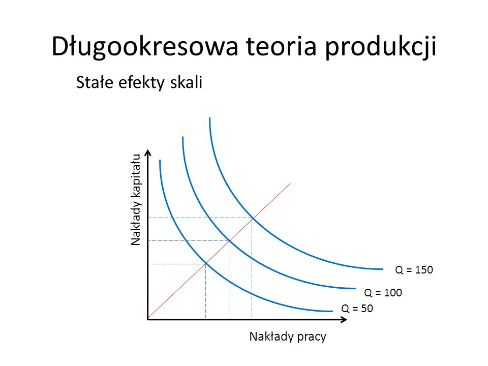 Długookresowa teoria produkcji Nakłady kapitału Nakłady pracy Stałe efekty skali Q = 150 Q = 100 Q = 50