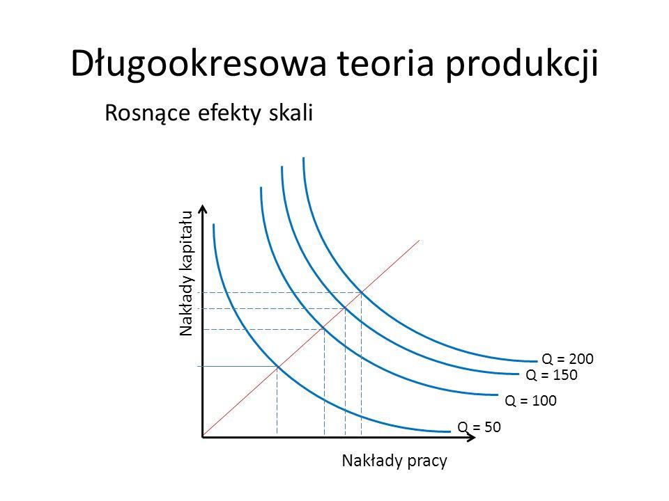 Długookresowa teoria produkcji Nakłady kapitału Nakłady pracy Rosnące efekty skali Q = 200 Q = 150 Q = 100 Q = 50