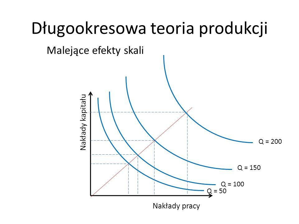 Długookresowa teoria produkcji Nakłady kapitału Nakłady pracy Malejące efekty skali Q = 50 Q = 100 Q = 150 Q = 200