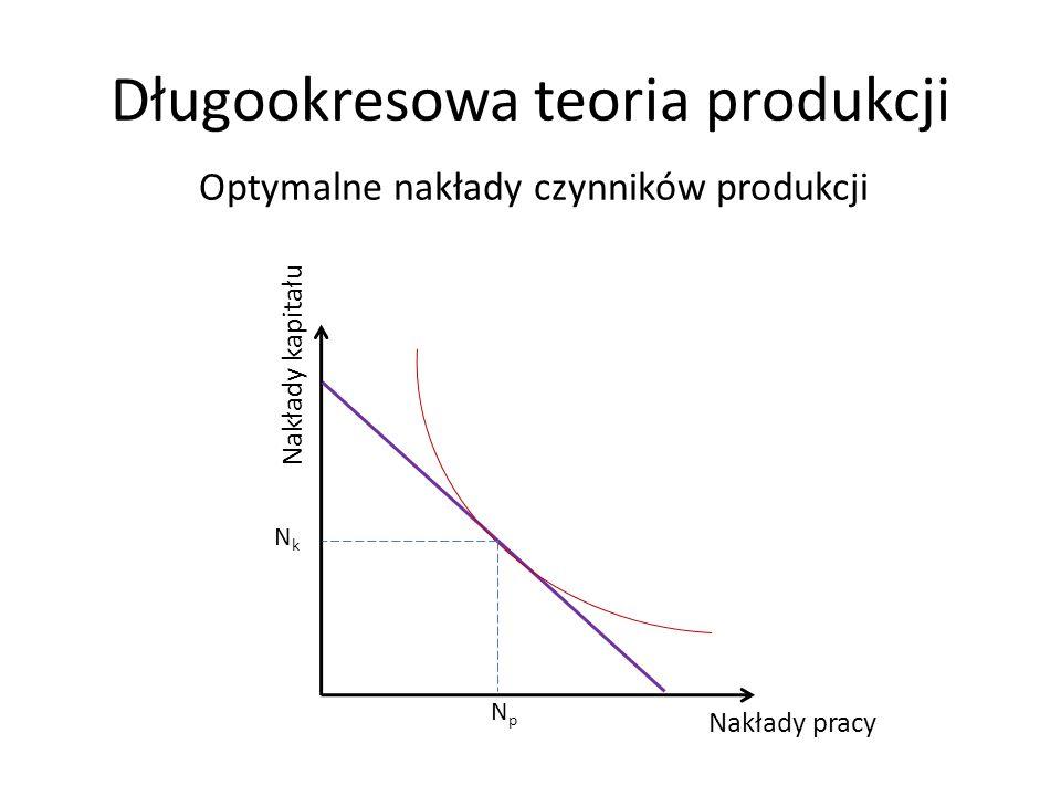 Długookresowa teoria produkcji Nakłady kapitału Nakłady pracy Optymalne nakłady czynników produkcji NkNk NpNp
