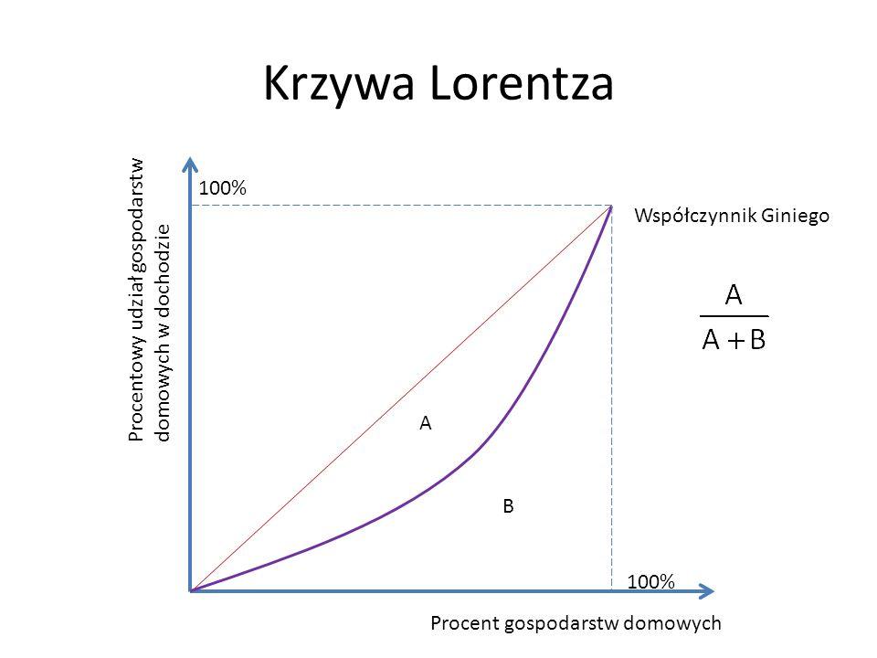 Krzywa Lorentza Procent gospodarstw domowych Procentowy udział gospodarstw domowych w dochodzie 100% A B Współczynnik Giniego