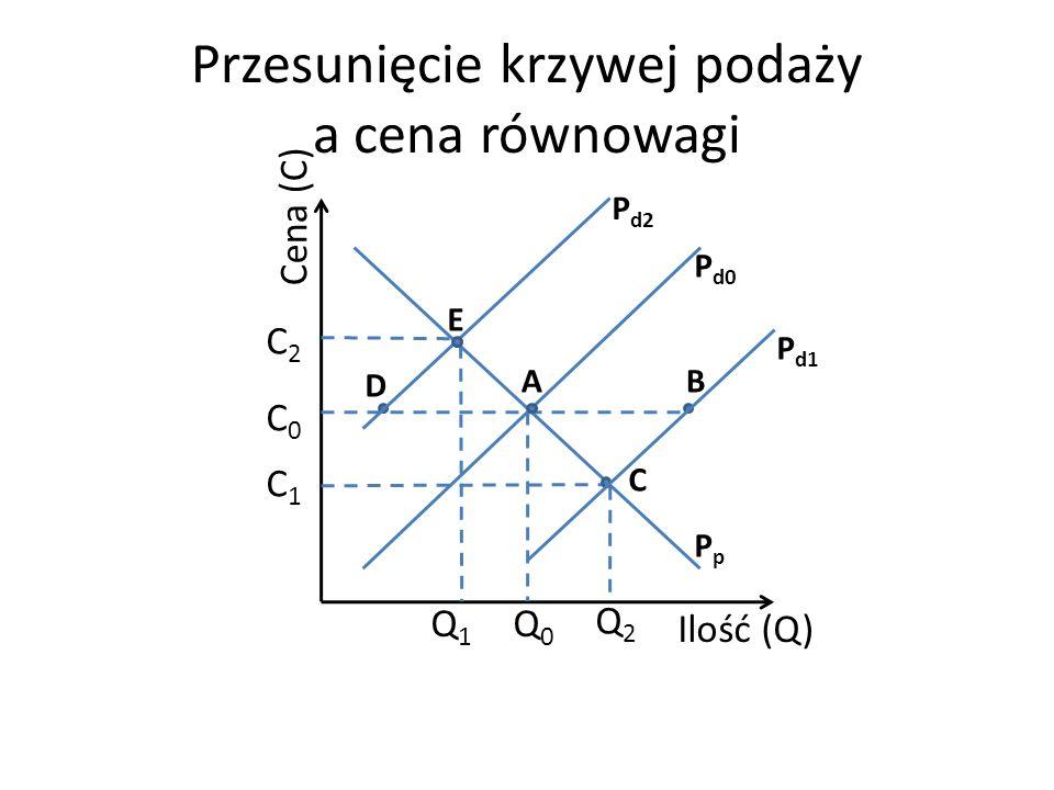 Przesunięcie krzywej podaży a cena równowagi Cena (C) Ilość (Q) C0C0 C1C1 Q1Q1 C2C2 P d0 PpPp Q0Q0 Q2Q2 A E C B D P d1 P d2