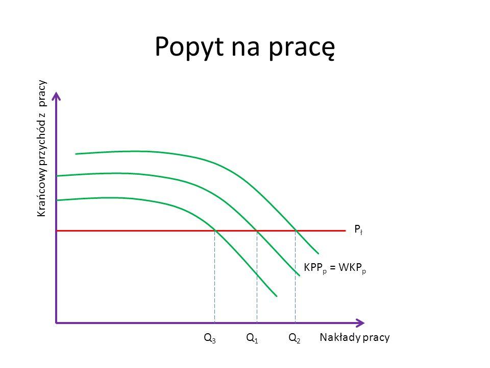 Popyt na pracę Nakłady pracy Krańcowy przychód z pracy KPP p = WKP p PłPł Q1Q1 Q2Q2 Q3Q3