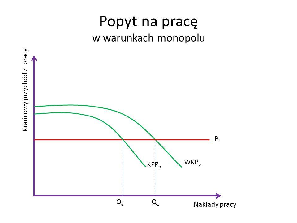 Popyt na pracę w warunkach monopolu Nakłady pracy Krańcowy przychód z pracy WKP p PłPł Q1Q1 KPP p Q2Q2