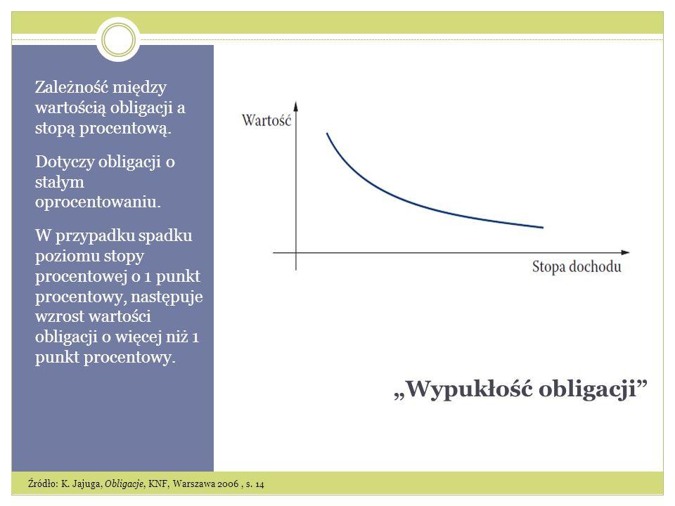 Wypukłość obligacji Zależność między wartością obligacji a stopą procentową.