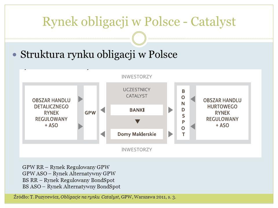 Rynek obligacji w Polsce - Catalyst Struktura rynku obligacji w Polsce Źródło: T.