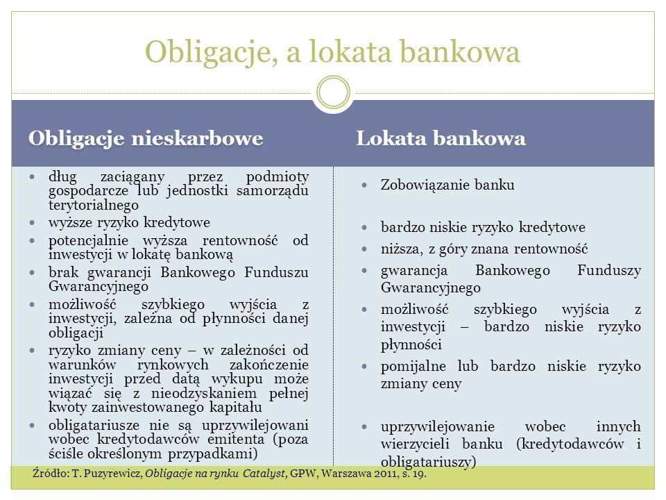 Obligacje nieskarbowe Lokata bankowa dług zaciągany przez podmioty gospodarcze lub jednostki samorządu terytorialnego wyższe ryzyko kredytowe potencjalnie wyższa rentowność od inwestycji w lokatę bankową brak gwarancji Bankowego Funduszu Gwarancyjnego możliwość szybkiego wyjścia z inwestycji, zależna od płynności danej obligacji ryzyko zmiany ceny – w zależności od warunków rynkowych zakończenie inwestycji przed datą wykupu może wiązać się z nieodzyskaniem pełnej kwoty zainwestowanego kapitału obligatariusze nie są uprzywilejowani wobec kredytodawców emitenta (poza ściśle określonym przypadkami) Zobowiązanie banku bardzo niskie ryzyko kredytowe niższa, z góry znana rentowność gwarancja Bankowego Funduszy Gwarancyjnego możliwość szybkiego wyjścia z inwestycji – bardzo niskie ryzyko płynności pomijalne lub bardzo niskie ryzyko zmiany ceny uprzywilejowanie wobec innych wierzycieli banku (kredytodawców i obligatariuszy) Obligacje, a lokata bankowa Źródło: T.