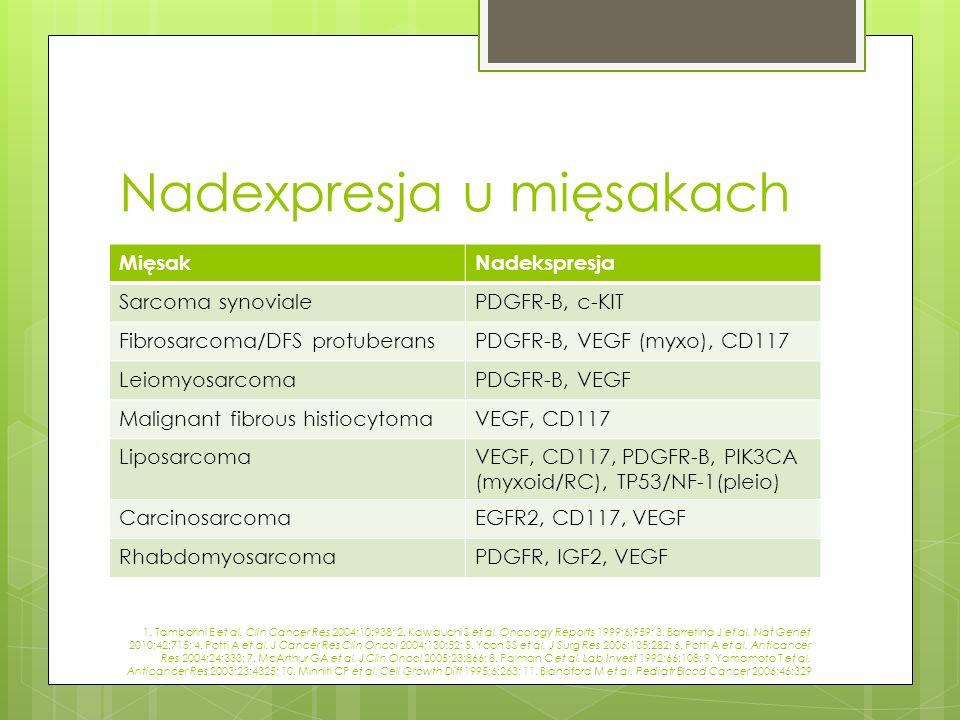 Nadexpresja u mięsakach MięsakNadekspresja Sarcoma synovialePDGFR-B, c-KIT Fibrosarcoma/DFS protuberansPDGFR-B, VEGF (myxo), CD117 LeiomyosarcomaPDGFR