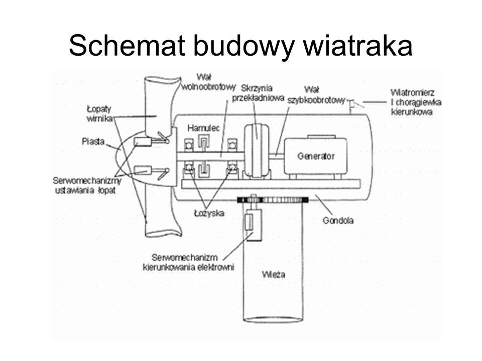 Schemat budowy wiatraka