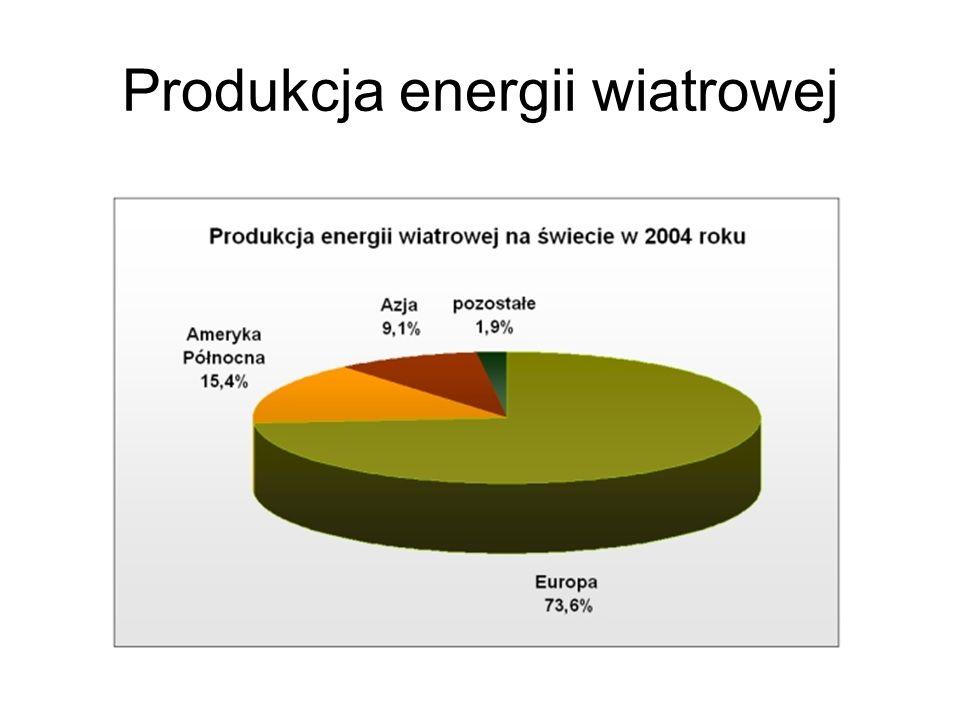 Produkcja energii wiatrowej
