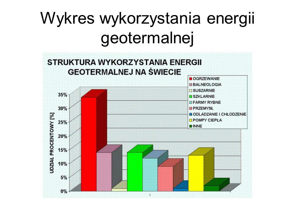 Wykres wykorzystania energii geotermalnej