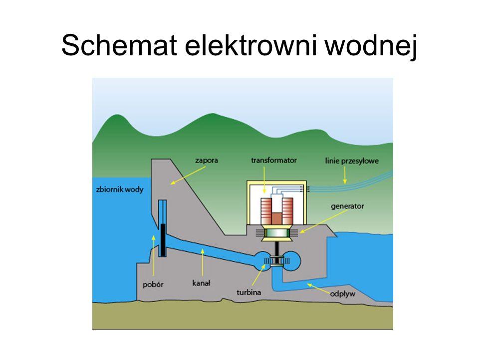 Energia wód płynących Scharakteryzowana powyżej produkcja energii cieplnej i elektrycznej z instalacji wykorzystujących biomasę wynosi 1150 GWh (dane z roku 1998).