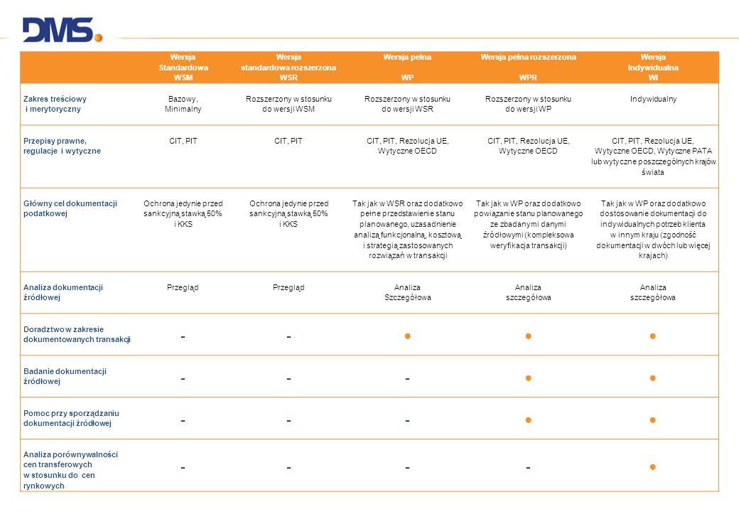 Wersja Standardowa WSM Wersja standardowa rozszerzona WSR Wersja pełna WP Wersja pełna rozszerzona WPR Wersja Indywidualna WI Zakres treściowy i meryt