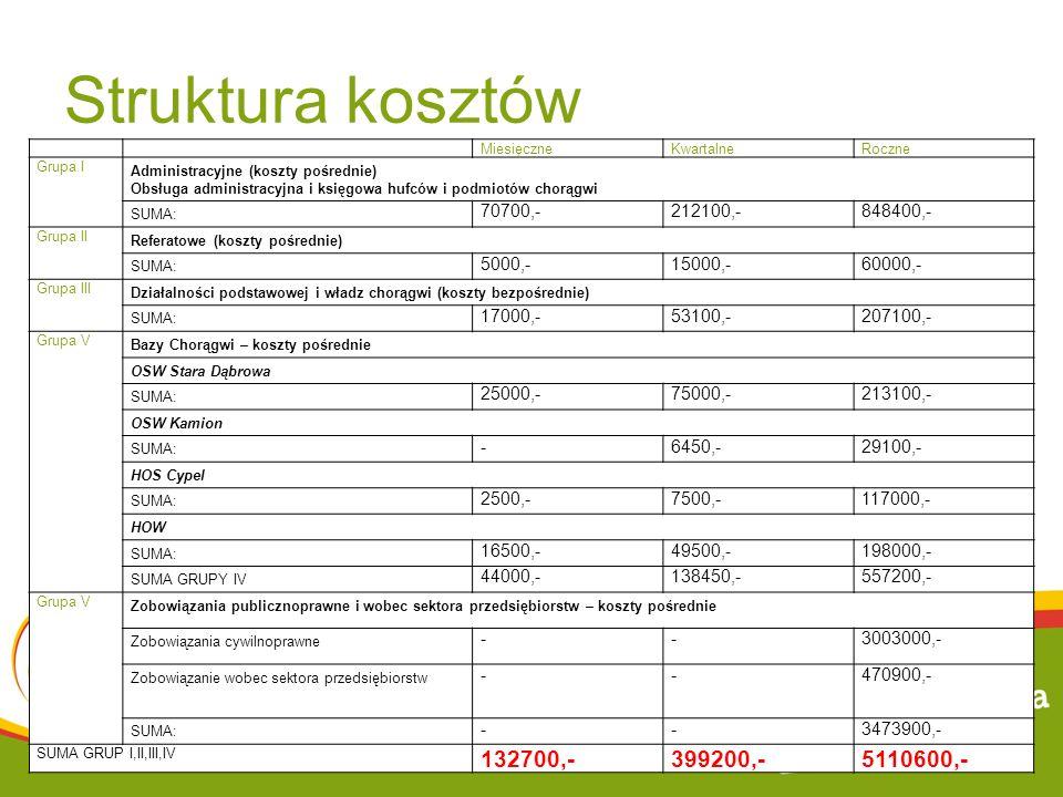 Struktura kosztów MiesięczneKwartalneRoczne Grupa I Administracyjne (koszty pośrednie) Obsługa administracyjna i księgowa hufców i podmiotów chorągwi