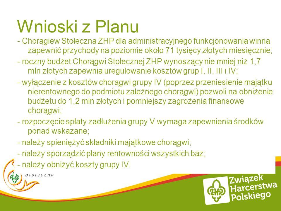 Wnioski z Planu - Chorągiew Stołeczna ZHP dla administracyjnego funkcjonowania winna zapewnić przychody na poziomie około 71 tysięcy złotych miesięczn