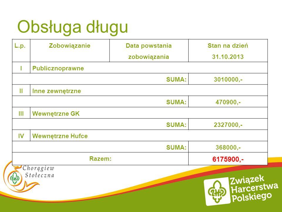 Obsługa długu L.p.Zobowiązanie Data powstania zobowiązania Stan na dzień 31.10.2013 IPublicznoprawne SUMA:3010000,- IIInne zewnętrzne SUMA:470900,- II