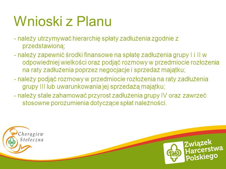 Wnioski z Planu - należy utrzymywać hierarchię spłaty zadłużenia zgodnie z przedstawioną; - należy zapewnić środki finansowe na spłatę zadłużenia grup