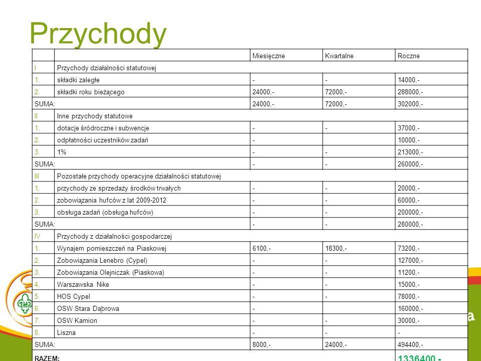 Przychody MiesięczneKwartalneRoczne IPrzychody działalności statutowej 1.składki zaległe--14000,- 2.składki roku bieżącego24000,-72000,-288000,- SUMA: