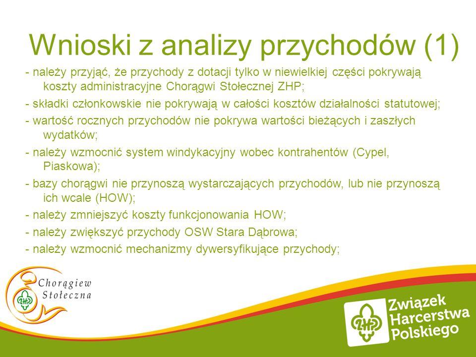 Wnioski z analizy przychodów (1) - należy przyjąć, że przychody z dotacji tylko w niewielkiej części pokrywają koszty administracyjne Chorągwi Stołecz