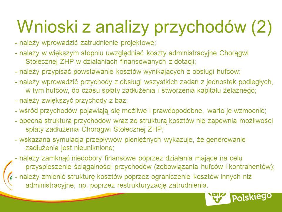 Wnioski z analizy przychodów (2) - należy wprowadzić zatrudnienie projektowe; - należy w większym stopniu uwzględniać koszty administracyjne Chorągwi
