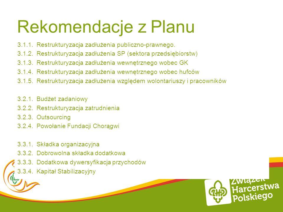 Rekomendacje z Planu 3.1.1. Restrukturyzacja zadłużenia publiczno-prawnego. 3.1.2. Restrukturyzacja zadłużenia SP (sektora przedsiębiorstw) 3.1.3. Res