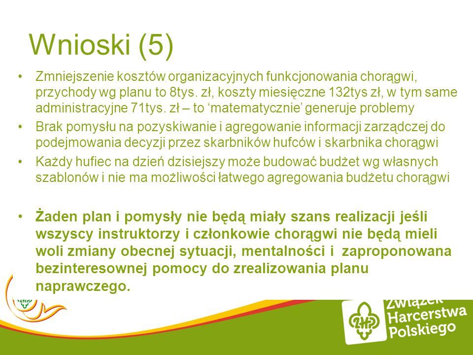 Wnioski (5) Zmniejszenie kosztów organizacyjnych funkcjonowania chorągwi, przychody wg planu to 8tys. zł, koszty miesięczne 132tys zł, w tym same admi