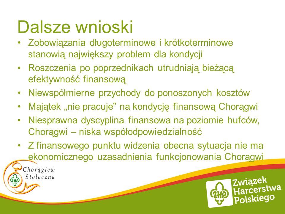 Wnioski (5) Zmniejszenie kosztów organizacyjnych funkcjonowania chorągwi, przychody wg planu to 8tys.